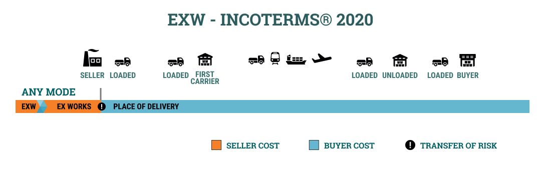 Ex works INCOTERMS